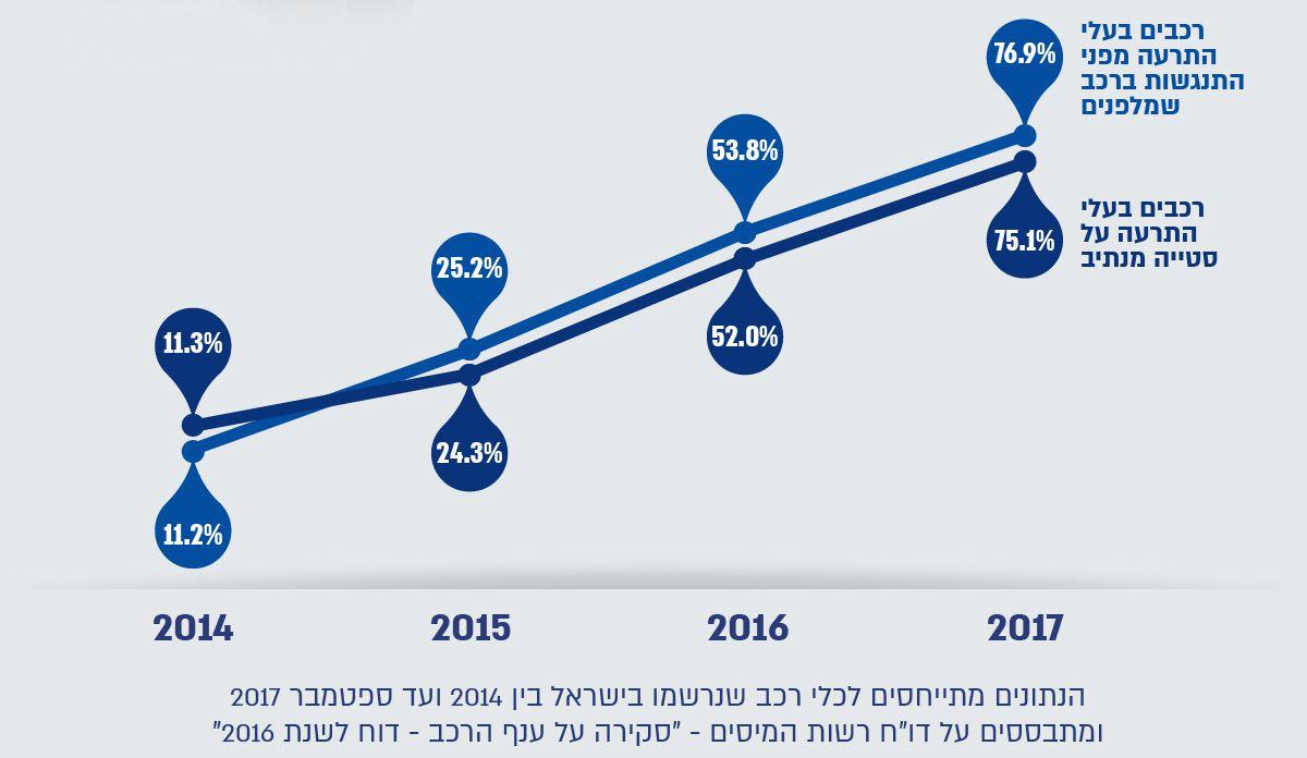 עלייה בכמות מערכות הבטיחות ברכבים בישראל